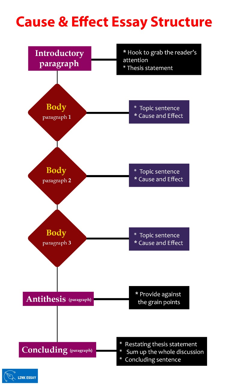 Cause and Effective Essay Structure