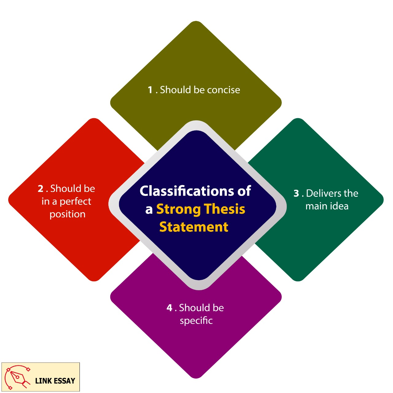 Classifications of a Strong Thesis Statement