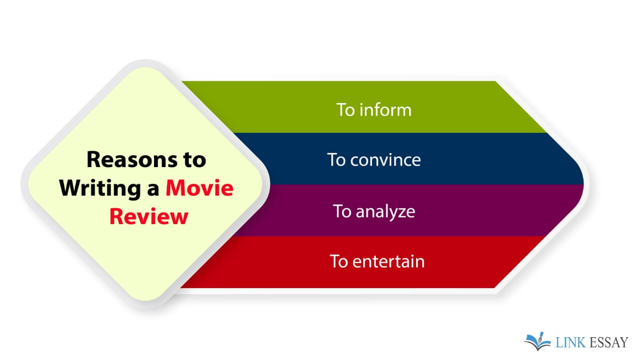 Reasons to Write a Movie Review
