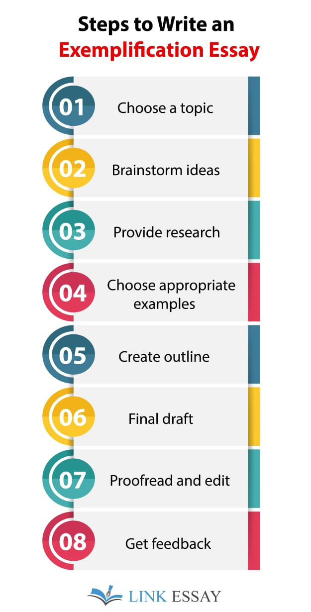 Steps to Write Exemplification Essay