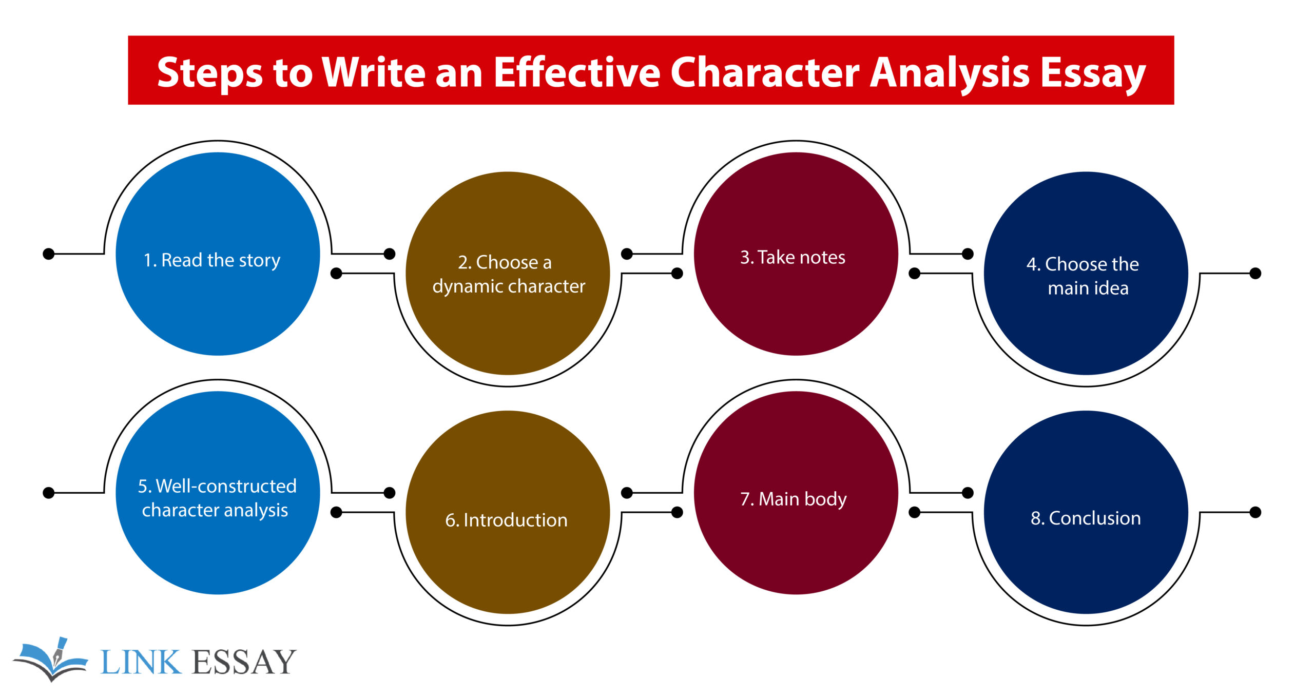 Steps to Write Character Analysis Essay