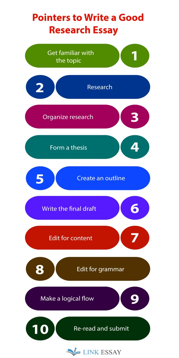 Steps to Write Good Research Essay